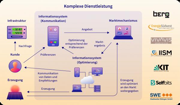 SMaaS-Schaubild-Screen